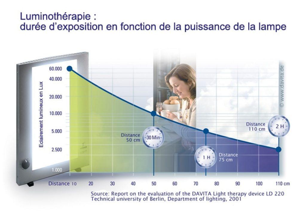 durée-d'exposition-luminotherapie